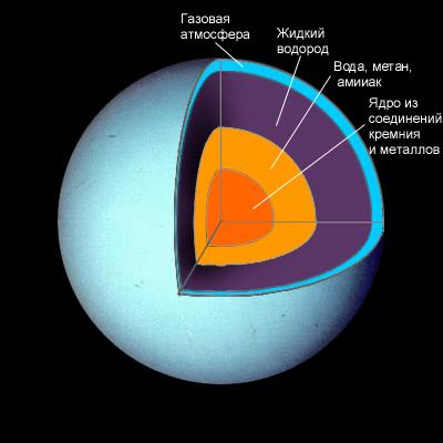 атмосфера Урану в