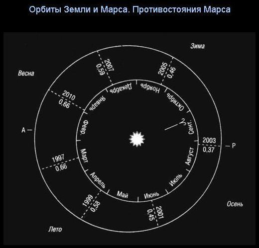 Середня відстань від сонця