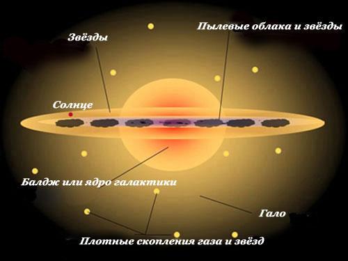 Галактика складається з диска,