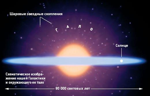 Галактика містить дві основні